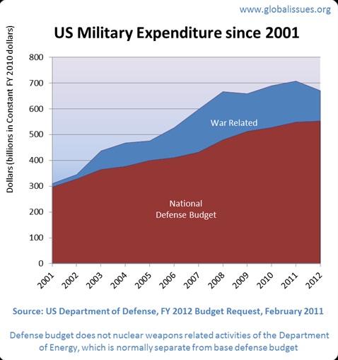 American Militarism and Hegemony of Military Establishment (1/6)