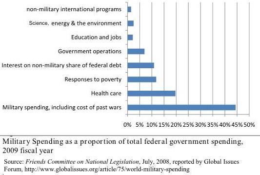 American Militarism and Hegemony of Military Establishment (3/6)