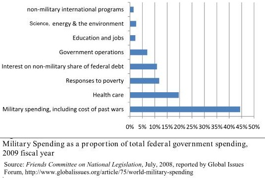 US Military Spending as proportion of total federal budget in FY 2009
