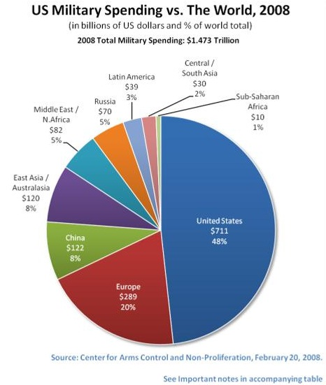 US Military Spending versus the world in 2008