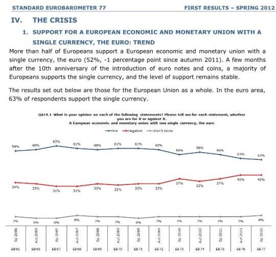 Trust in the European Union has fallen since autumn 2011