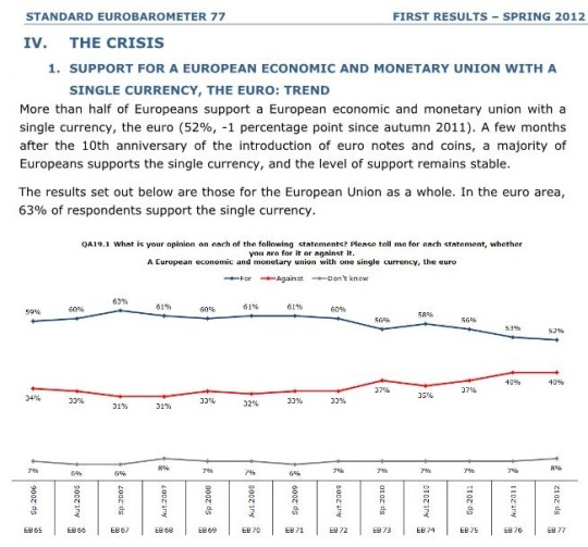 half of Europeans support a European economic and monetary union