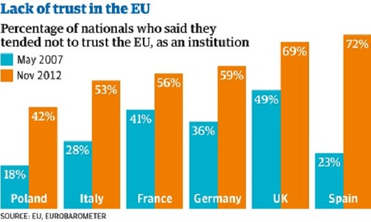 EU-lack-of-trust