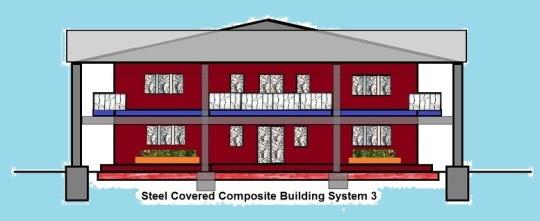 Steel Covered Composite Building System 3 with frame