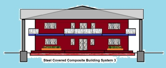 Steel Covered Composite Building System 3 without frame